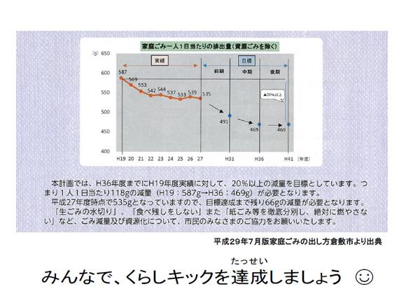 本計画では、H36年度までにH19年度に対して、20%以上の減量を目標としています。つまり一人一日当たり118gの減量(H19:587g→H36:469g)が必要となります。平成27年度時点で535gとなっていますので、目標達成まで残り66gの減量が必要となります。「生ごみの水切り」、「食べ残しをしない」また「紙ごみ等を徹底分別し、絶対に燃やさない」など、ごみ減量及び資源化について、市民のみなさまのご協力をお願い致します。(平成29年7月版家庭ごみの出し方倉敷市より出典)。みんなで、くらしキックを達成しましょう。